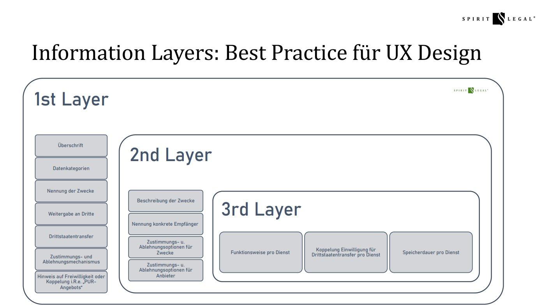 Information Layers Best Practice